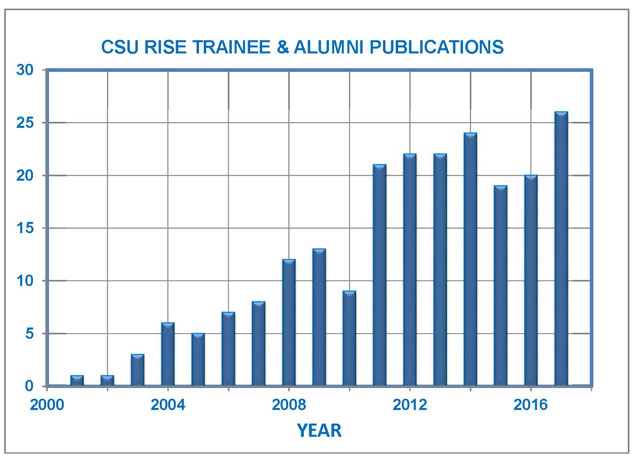 alumni publication chart