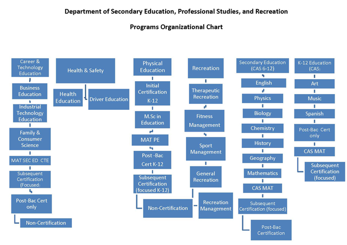 Department of Secondary Education, Professional Studies, and Recreation Program Organizational Chart