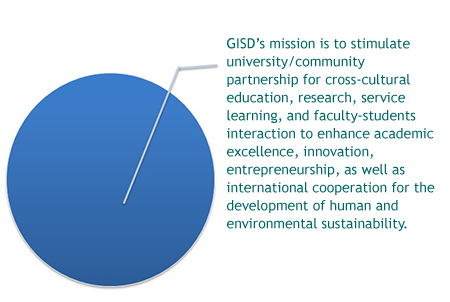 GISD's mission is to stimulate university/community partnership for cross-cultural education, research, service learning, and faculty-students interaction to enhance academic excellence, innovation, entrepreneurship, as well as international cooperation for the development of human and environmental sustainability.